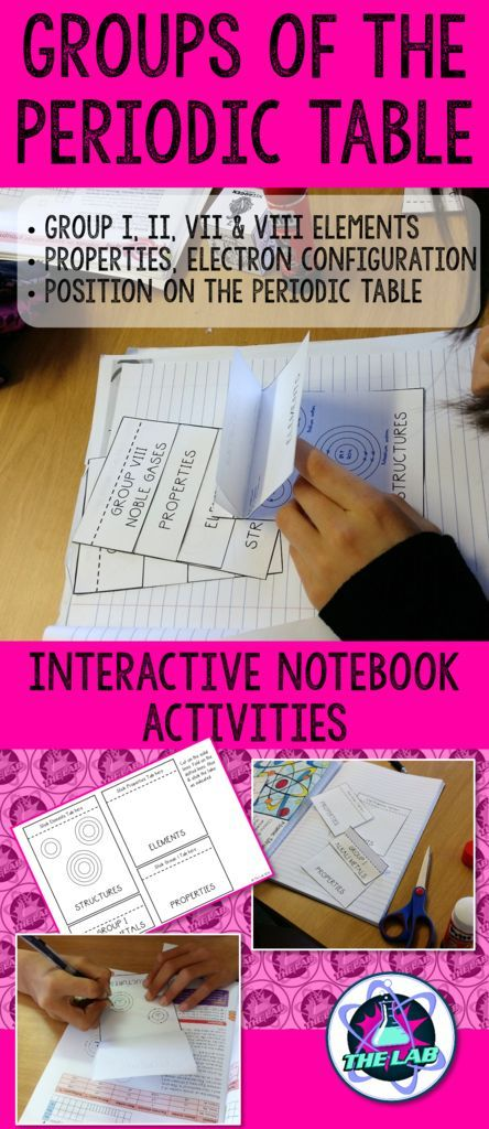 Interactive Notebook activities to summarize the trends in the Periodic Table.  Covers: •	Group I, II, VII & VIII elements •	Properties, electron configuration •	Position on the Periodic Table  Includes: •	4 Flip books (one for each of the 4 groups) •	Periodic Table outline to color in