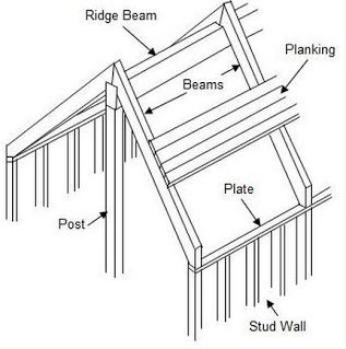 Plank And Beam Construction Ppd Programming Planning