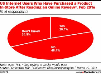 Just the facts (Collective Bias) : -20%US internet users had purchased a product in-store after reading an online review, on a blog or social media post. – 20.8% turned to Facebook, 18.6%…