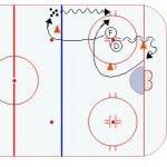 Half Ice Hockey Drills: Figure 8 Angling