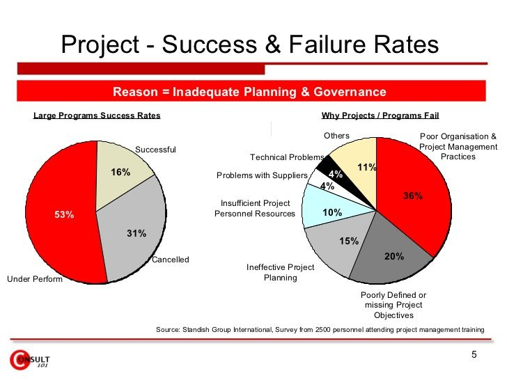 project success failure essay A consortium of academics soon formed to share resources, and programs have  quietly proliferated since then: the success-failure project at.