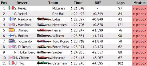 Sergio Perez seems to like his new McLaren racer.  http://grandprix20.com/2013/02/20/sergio-perez-mclaren-quickest-on-day-2-in-barcelona/  #sergioperez #mclaren #F1