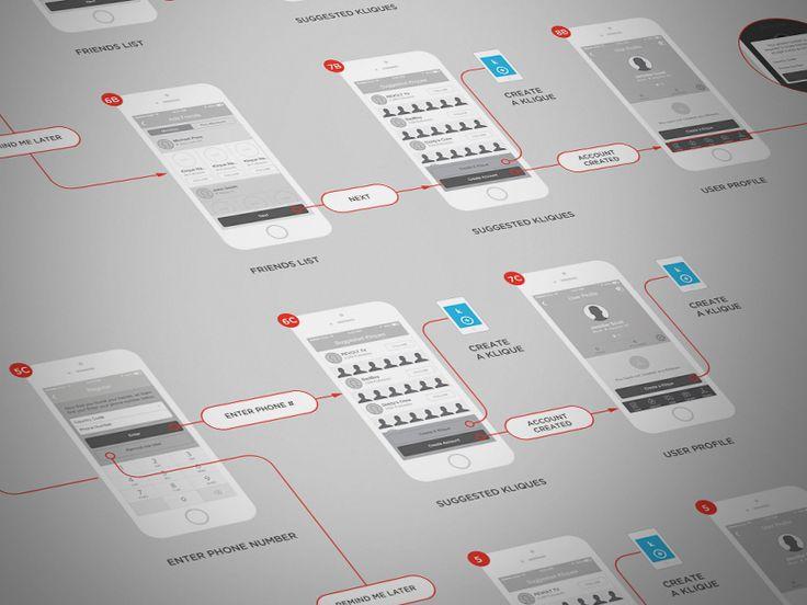 User flows visualised