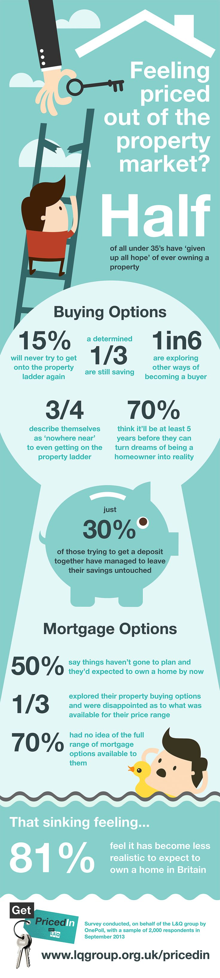 Feeling Priced Out Of the Property Market? [INFOGRAPHIC] #pricedout #propertymarket