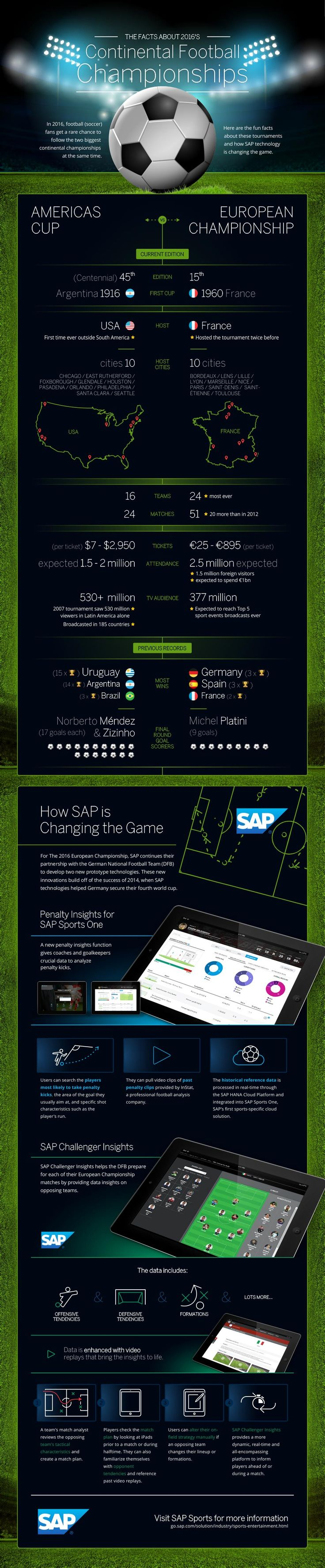 SAP Infographic: Football Frenzy Hits the Globe