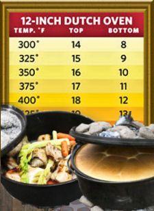 Ditch oven charcoal briquettes and campfire coals heating chart