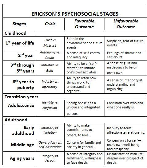 erik erikson stages of development chart | Here is Erikson's theory, as it applies to humans, in a nutshell::