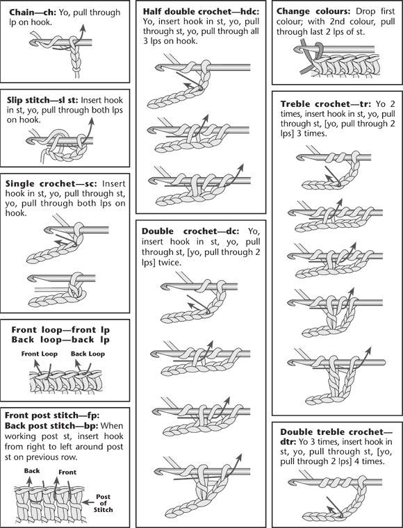 Free Printable Crochet Stitches Guide - WOW.com - Image Results