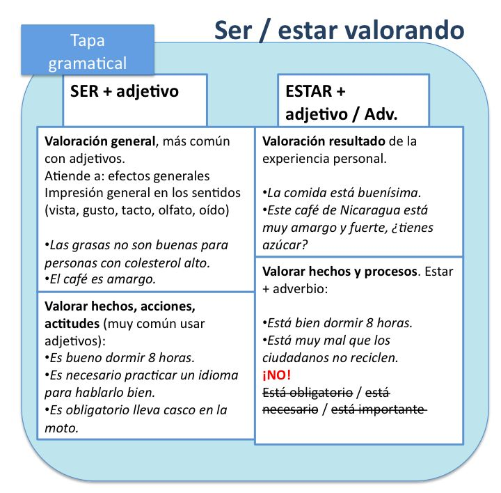 Ser + adjectives? Estar + adjectives and adverbs? How to use them?