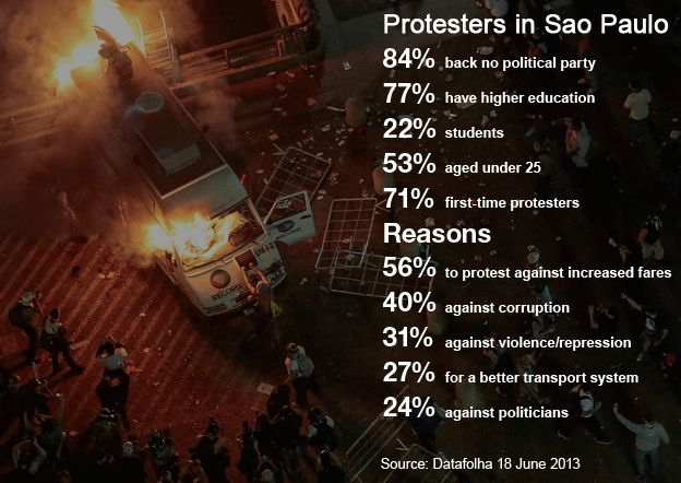 reality: Brasil protesters graphic