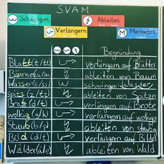 Richtig schreiben mit der FRESCH-Methode 🤓 *werbung #grundschule #deutsch #freschmethode #rechtschreibstrategien #lehrer #instalehrerzimmer #instateacher – Vivian