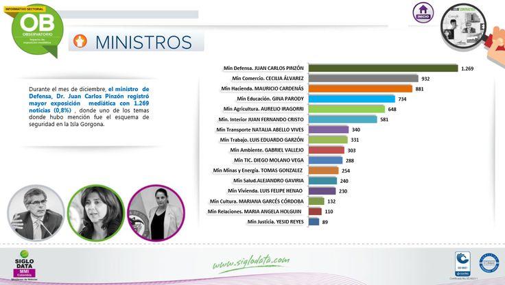 Durante el mes de diciembre, el ministro de Defensa, Dr . Juan Carlos Pinzón registró mayor exposición mediática con 1.269 noticias (0,8%) ,donde uno de los temas donde hubo mención fue el esquema de seguridad en la Isla Gorgona.
