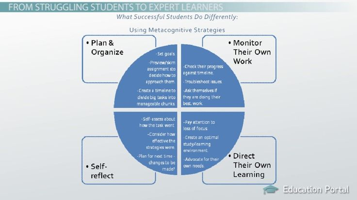This lesson will define and explain in detail what metacognitive strategies are and how they can be used in the classroom to help deepen students'...