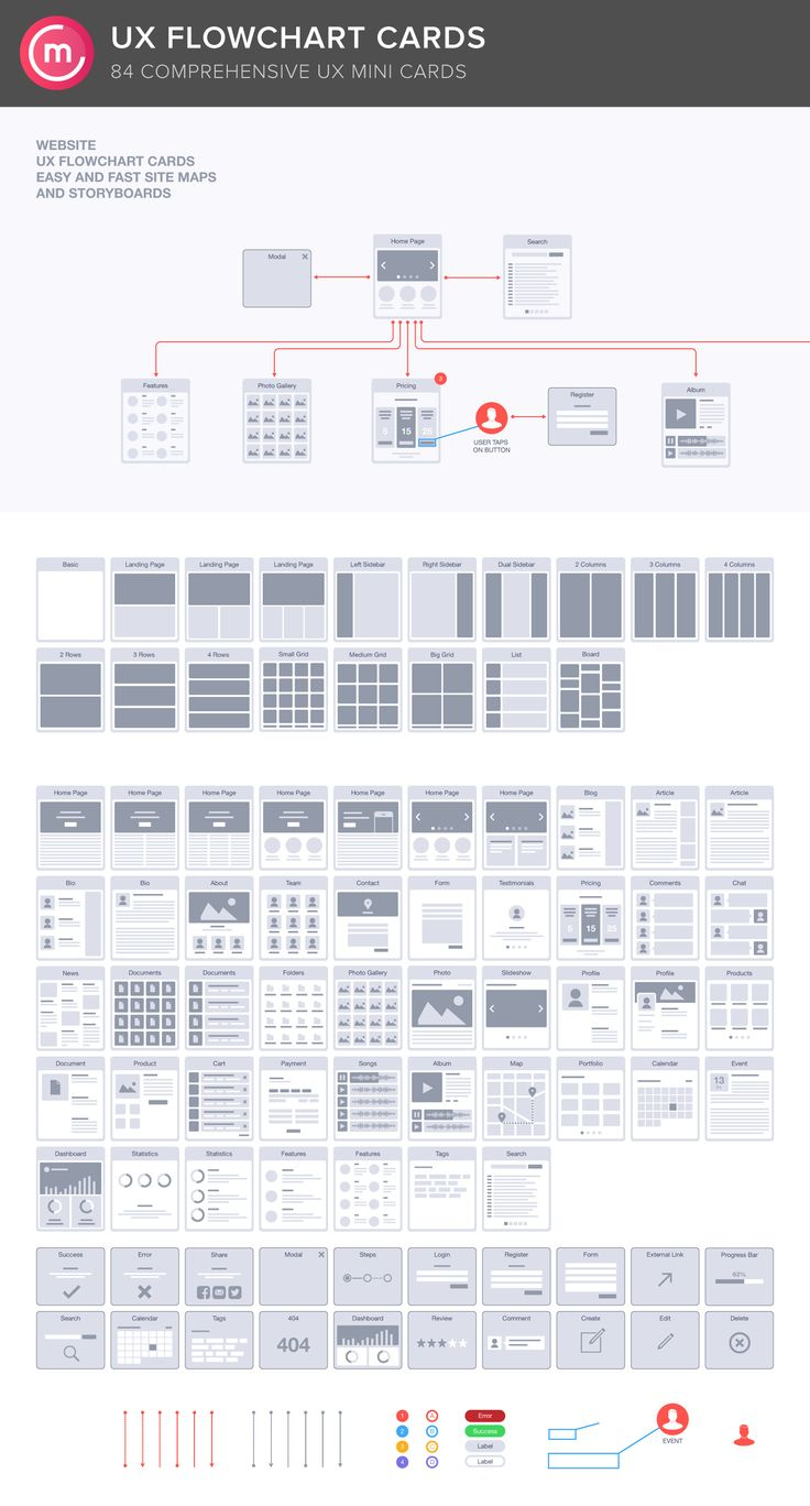Website UX Flowchart Cards by Codemotion Design Kits on Creative Market. The UX…