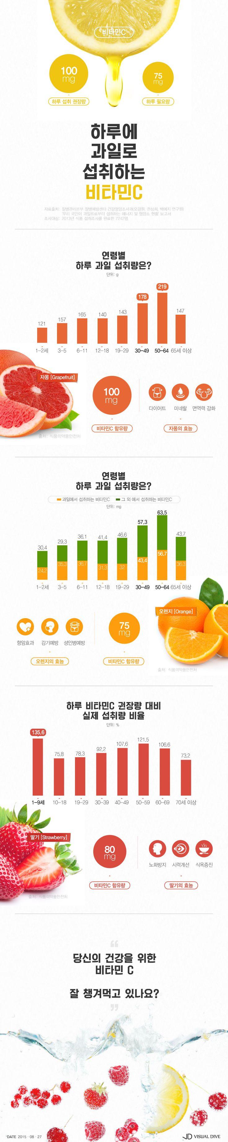 """""""음식만 잘 먹어도 충분!""""…우리 국민 비타민C 98.7% 섭취 [인포그래픽] #Vitamin / #Infographic ⓒ 비주얼다이브 무단 복사·전재·재배포 금지"""