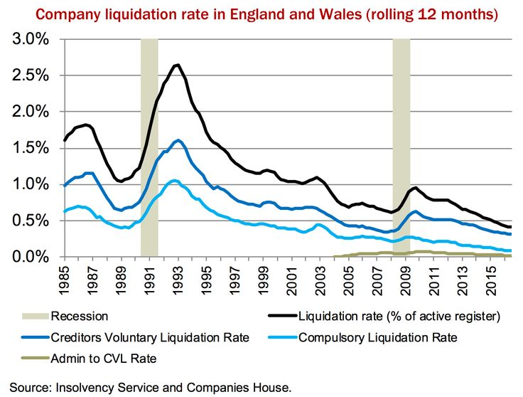 company liquidation rate England and Wales 2016