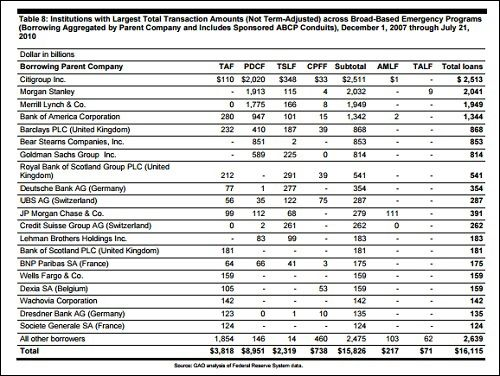 According to the Government Accountability Office (GAO), Deutsche Bank received cumulative loans totaling $77 billion under the Federal Reserve's Primary Dealer Credit Facility (PDCF) and $277 billion in cumulative loans under the Term Securities Lending Facility (TSLF) for a total of $354 billion. Lehman Brothers received only $183 billion   GAO Data on Secret Emergency Lending Programs During  Financial Crisis