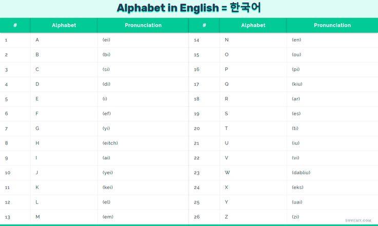 영어로 된 알파벳의 전체 목록. 영어 알파벳 발음과 함께 – Alphabet in English and Korean