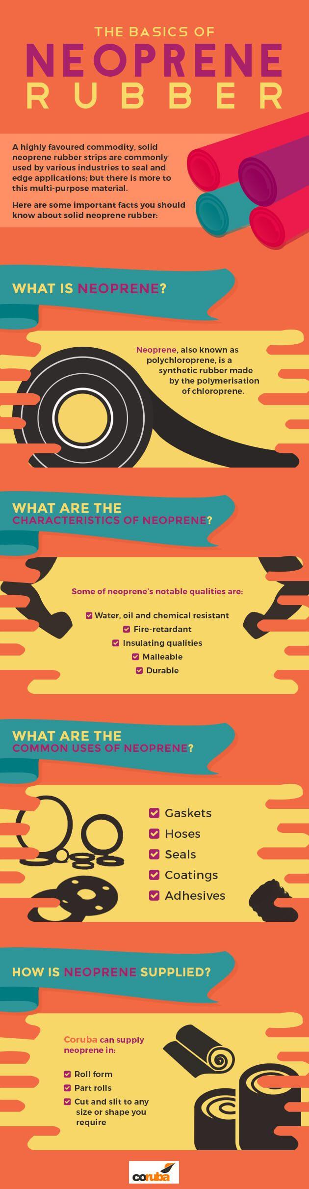 The Basics of Neoprene Rubber...