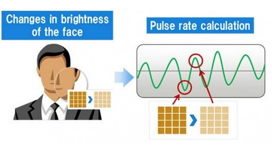 Fujitsu Laboratories has developed a technology to measure a person's pulse from a facial ...