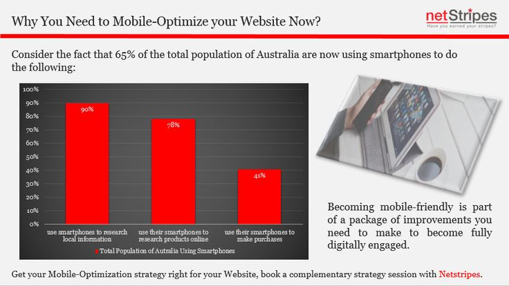 Mobile responsiveness is important for Google's ranking of 'earned' traffic.