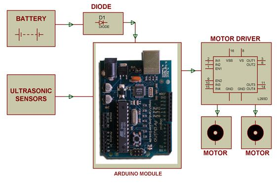 Best images about robotics projects on pinterest
