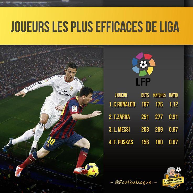 Les joueurs les plus efficaces du Championnat d'Espagne - http://www.actusports.fr/125677/les-joueurs-les-plus-efficaces-du-championnat-despagne/