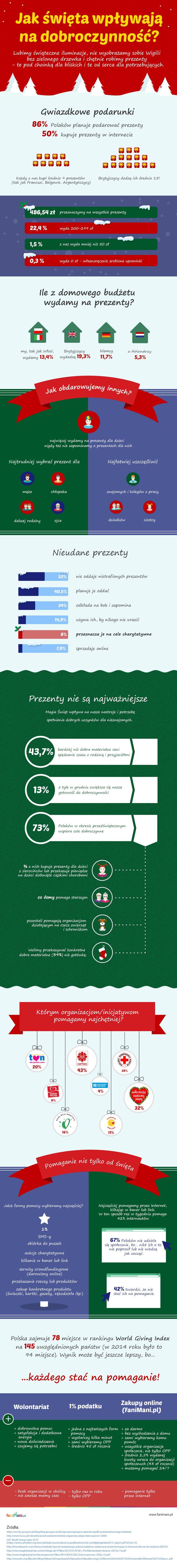 Jak Święta wpływają na dobroczynność?  #ManiaWspierania #nonprofitPL