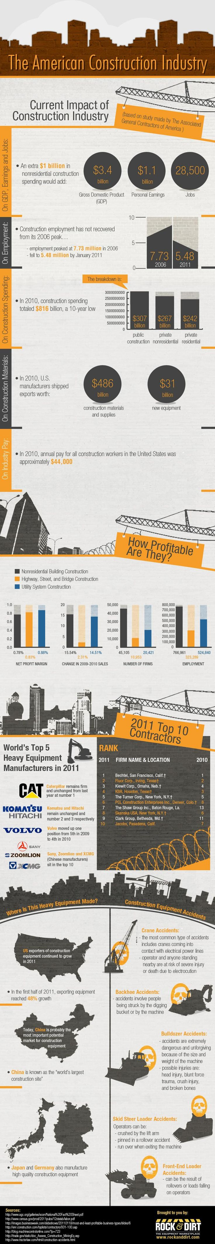15 Best Images About Construction Infographics On