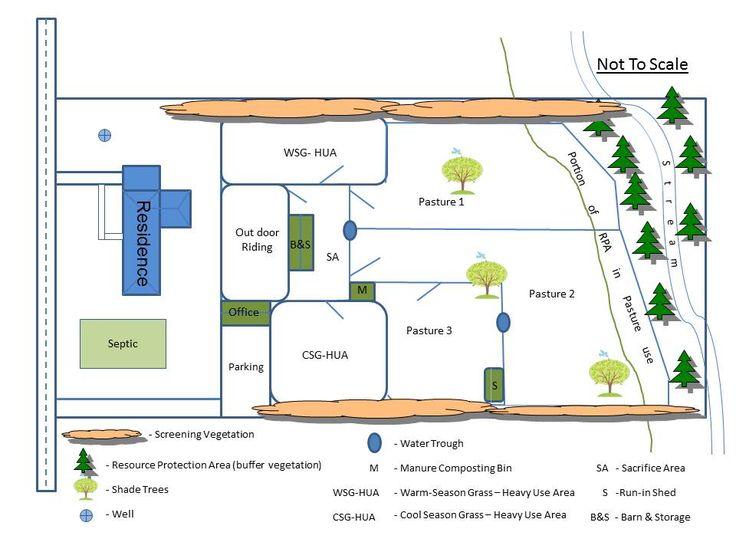 Best 25 horse farm layout ideas on pinterest for Horse farm design