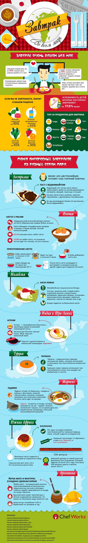 Самые полезные завтраки в разных странах