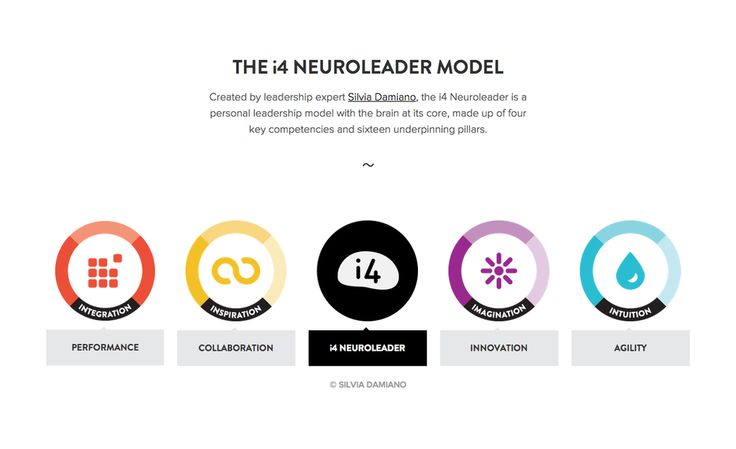The i4 Neuroleader Model - Created by leadership expert Silvia Damiano, the i4 Neuroleader is a personal leadership model with the brain at its core, made up of four key competencies and sixteen underpinning pillars.