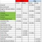 awesome Comparison of Premier League results of United and City after 13 games - 4 same fixtures played