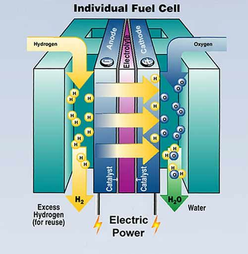 BSB Science: Fuel cells can use Hydrogen to generate electricity, to power an engine