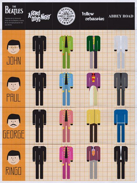 figurino dos Beatles - Luiz Pimentel - R7