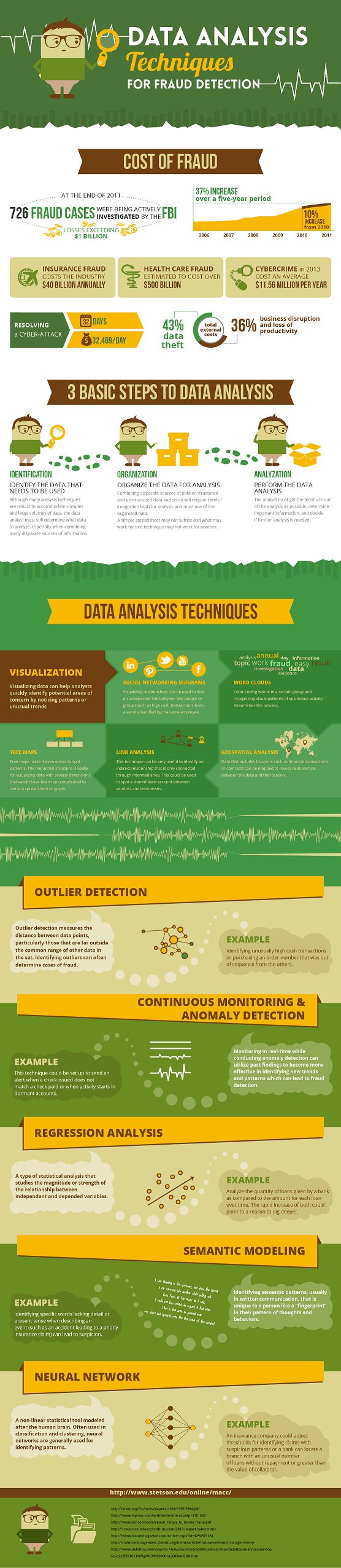 Detecting Fraud through Data Analysis