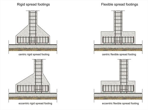 Spread footings|www.BuildingHow.com