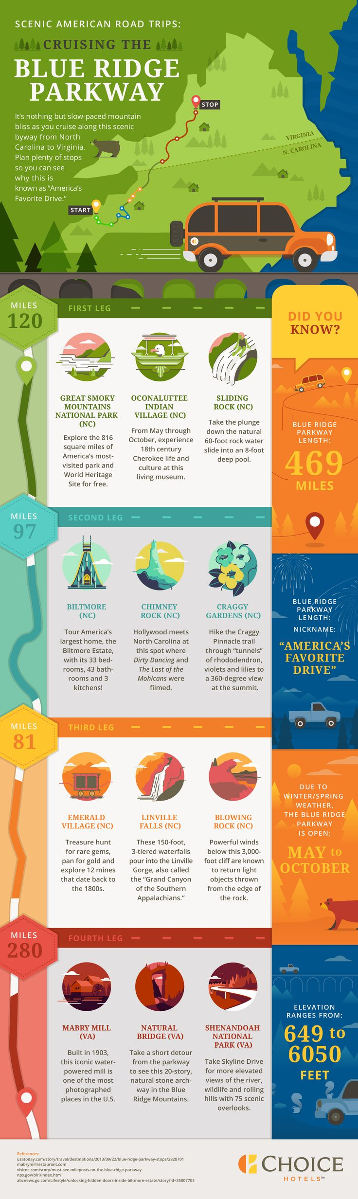 Scenic American Road Trips: Cruising the Blue Ridge Parkway | travel | south | Virginia | North Carolina | Choice Hotels [Premium Infographic]