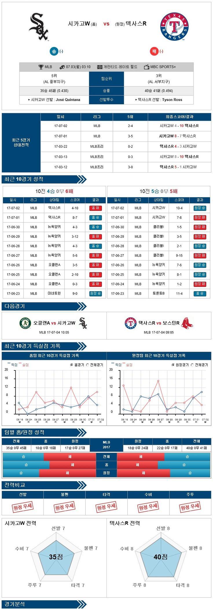 스포츠토토 분석 [MLB] 7월 03일 야구분석픽 시카고화이트삭스 vs 텍사스 ★토토군 분석픽★