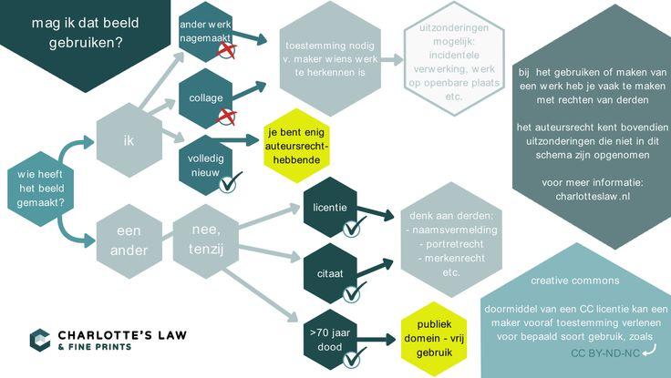 Auteursrecht Infographic voor Beeldgebruik