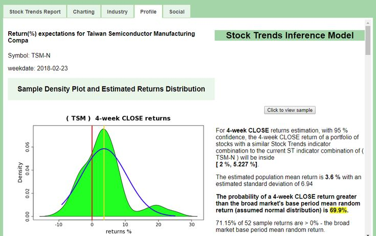Stock Trends Report on Taiwan Semiconductor $TSM - statistical trend Profile