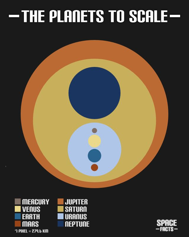 planets-to-scale #flowchart #infographic // pinned by @welkerpatrick
