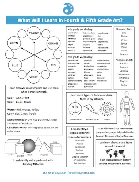 Effortlessly Communicate Your Curriculum With These Student Handouts 4-5