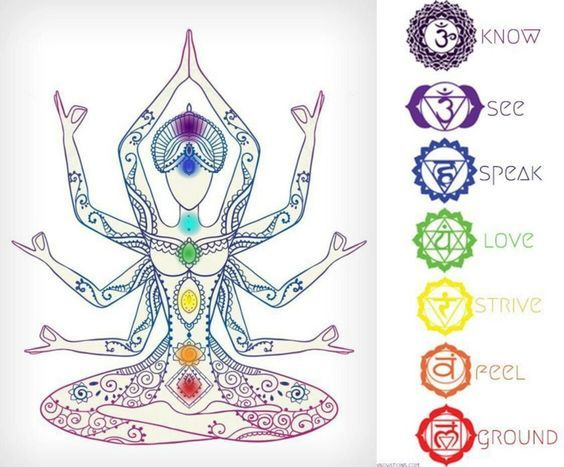 Meaning of the Seven Chakras