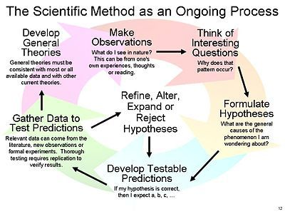 Scientific method - Wikipedia, the free encyclopedia