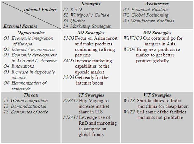 SWOT OR TOWS Matrix Analysis