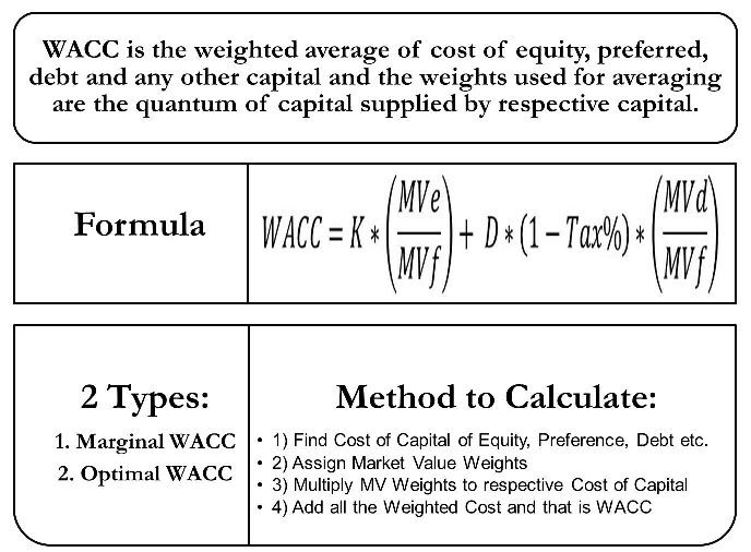 Weighted Average Cost Of Capital Wacc Cost Of Capital Finance