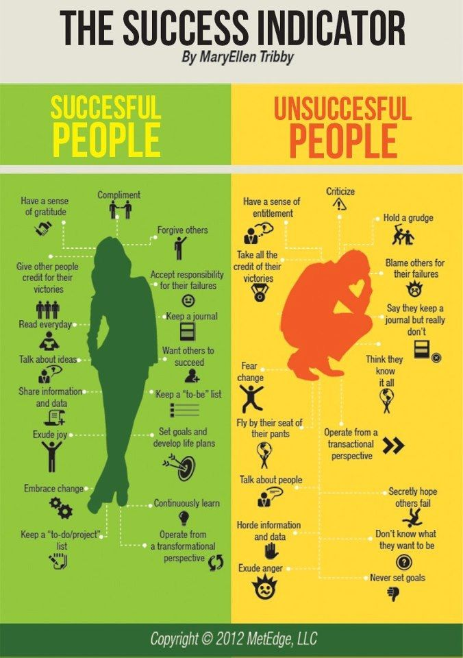 Identifying the difference between successful and unsuccessful people - The success indicator