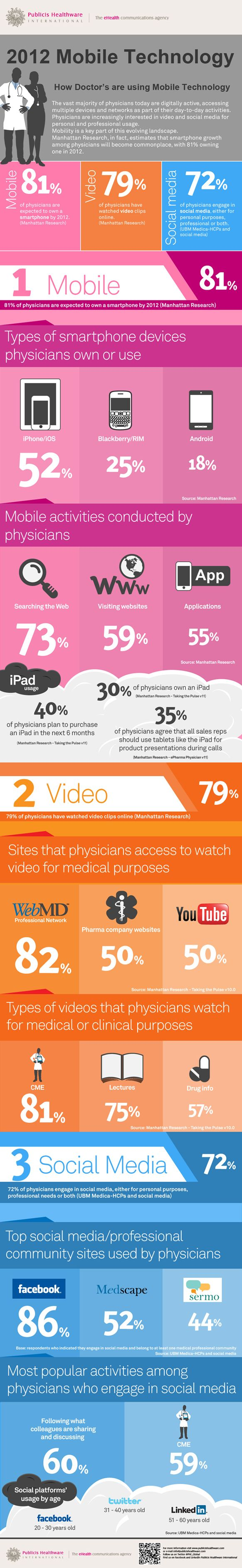How doctors' use of mobile technology impacts telehealth - infographic and insights