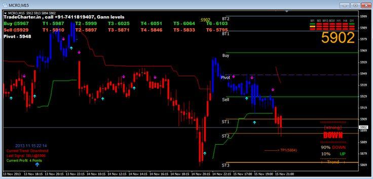 TradeCharter Gaan Level Indicator